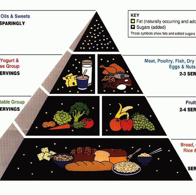 I grew up looking at this Food Pyramid on the back of many a cereal box. ⠀⠀⠀⠀⠀⠀⠀ It was the ideal diet. Foods with the government's stamp of approval. This was going to help me grow up to become big, strong & healthy. ⠀⠀⠀⠀⠀⠀⠀ Well, it didn't. I turned out fat and unhealthy. ⠀⠀⠀⠀⠀⠀⠀ That same story has been playing out around the world.  The rise in chronic disease, like obesity, is getting out of hand. ⠀⠀⠀⠀⠀⠀⠀ We know that the foods we eat have a massive impact on these outcomes. ⠀⠀⠀⠀⠀⠀⠀ And yet, the 2019 version of the Food Pyramid still beating the same old drum as it was 25 years ago. ⠀⠀⠀⠀⠀⠀⠀ - Grains still make up at least a third of the diet. ⠀⠀⠀⠀⠀⠀⠀ - The most significant change I can spot is that vegetables (now includes beans and legumes) are actually on equal footing with grains. ⠀⠀⠀⠀⠀⠀⠀⠀⠀⠀⠀⠀ - Animal products, despite being the oldest, most nutrient-dense sources of renewable food on the fucking planet, are still being treated second-best. ⠀⠀⠀⠀⠀⠀⠀ - Eating as much fruit as you can eat meat, or dairy, is encouraged. ⠀⠀⠀⠀⠀⠀⠀ - Processed soy and oat milks are now equivalent to dairy..? ⠀⠀⠀⠀⠀⠀⠀ - It's apparently still OK to use a 'small amount' of a toxic hydrogenated trans-fat like margarine. ⠀⠀⠀⠀⠀⠀⠀ - Oh, and feel free to sprinkle on small amounts of margarine's cousins, like canola oil, despite their status as highly processed, highly inflammatory industrial seed oils. ⠀⠀⠀⠀⠀⠀ Little wonder we're getting fatter and sicker as the years go by. ⠀⠀⠀⠀⠀⠀⠀⠀ How they still have the cojones to recommend low fat foods is beyond me.  The low-fat message was a colossal train wreck. Even Time magazine figured out that butter isn't trying to us. ⠀⠀⠀⠀⠀⠀⠀ It would be funny if people weren't actually dying from this stuff. ⠀⠀⠀⠀⠀⠀⠀⠀⠀⠀⠀⠀⠀⠀ #healthyeating #benoisywithme #diet #nutritionfacts #weightloss