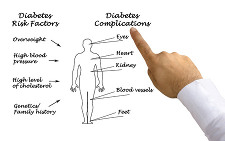 47844371_S_diabetes_ complications_chart_.jpg