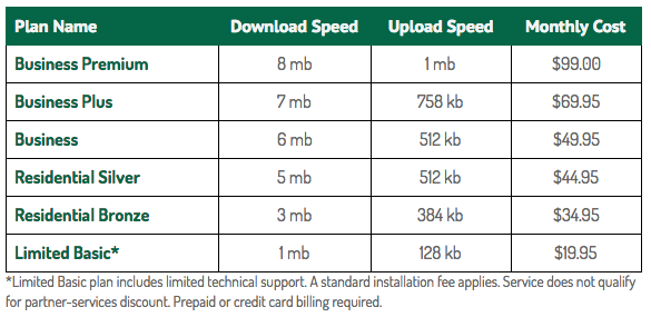 Agri-Valley DSL Pricing