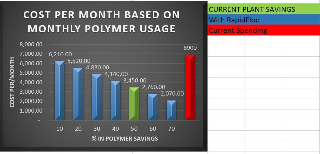 The green is the actual savings per month with The Deskins RapidFloc Mixer ®. The red was the total dollars spent before The Deskins RapidFloc Mixer®.
