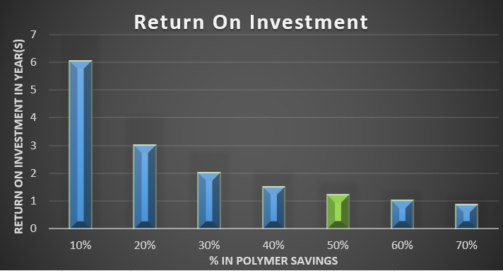 At an average of 50% in savings, a plant in TX (in the green) will have their system payed off in a little over a year!