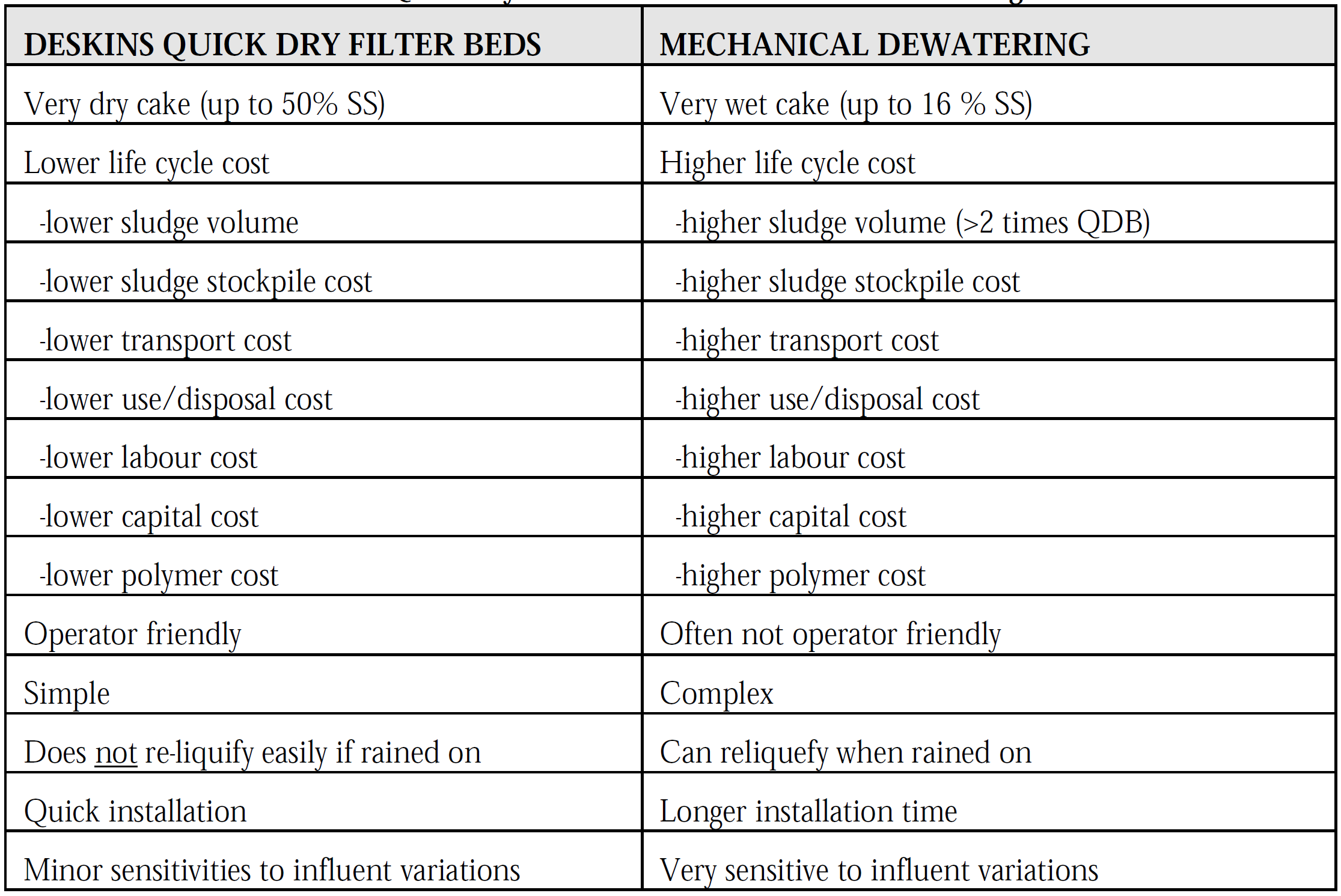deskins vs. mechanical dewatering.PNG
