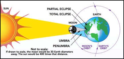 A solar eclipse occurs when the moon passes between the sun and the earth and the path of the moon either completely or partially obstructs the sun. Image courtesy of NASA.