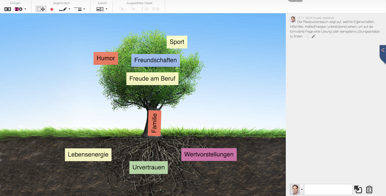 Ressourcenbaum, © CAI® World