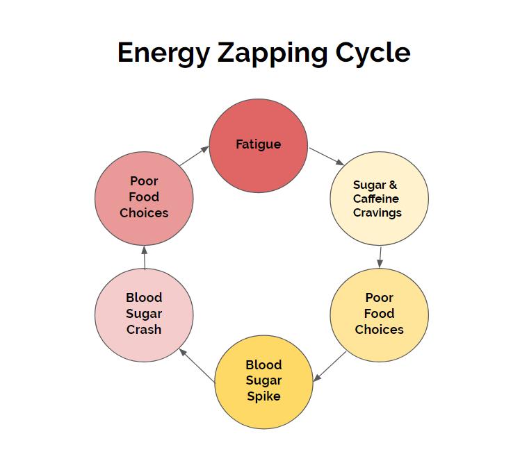 Energy Zapping Cycle