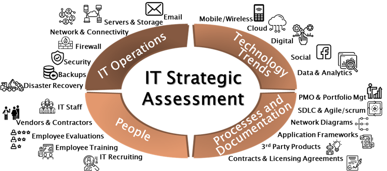 IT Assessment & Transformation image.png