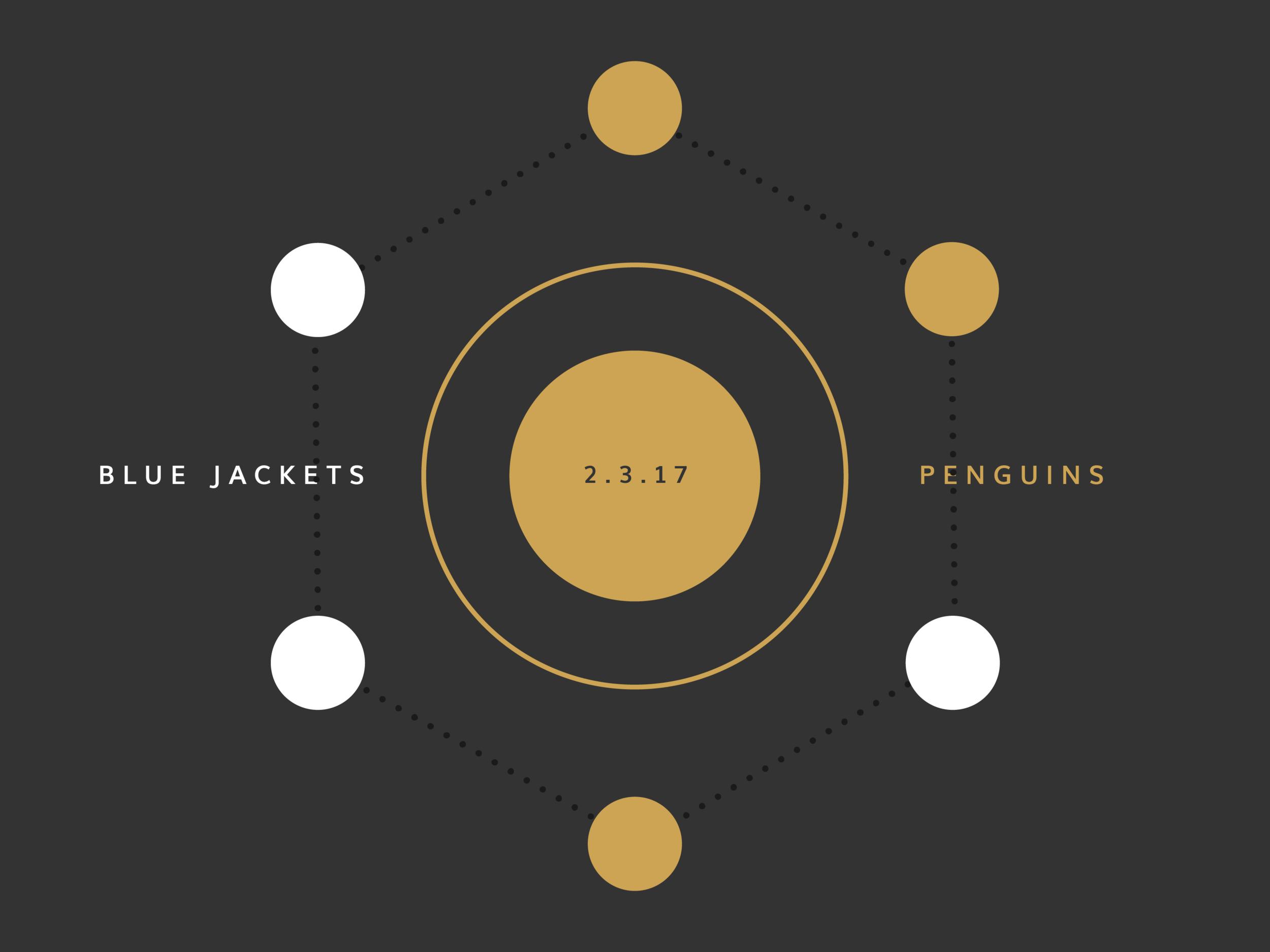 Blue Jackets Score: February 3, 2017