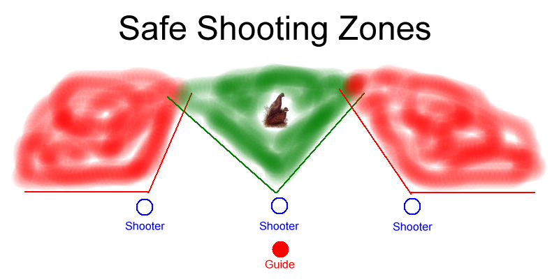 DO NOT swing and shoot behind your line. - Always Know Where you are in relation to safe shooting zones. Also, be aware of any hunting dogs, fellow hunters, hazards and the hunting guide's location.