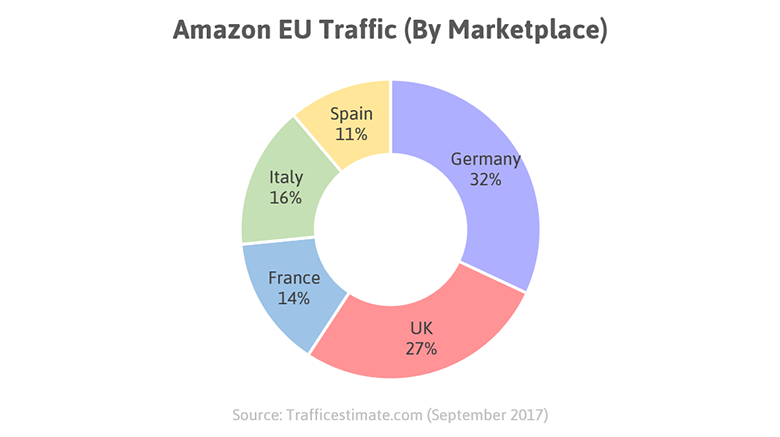 Amazon EU traffic (by marketplace).png