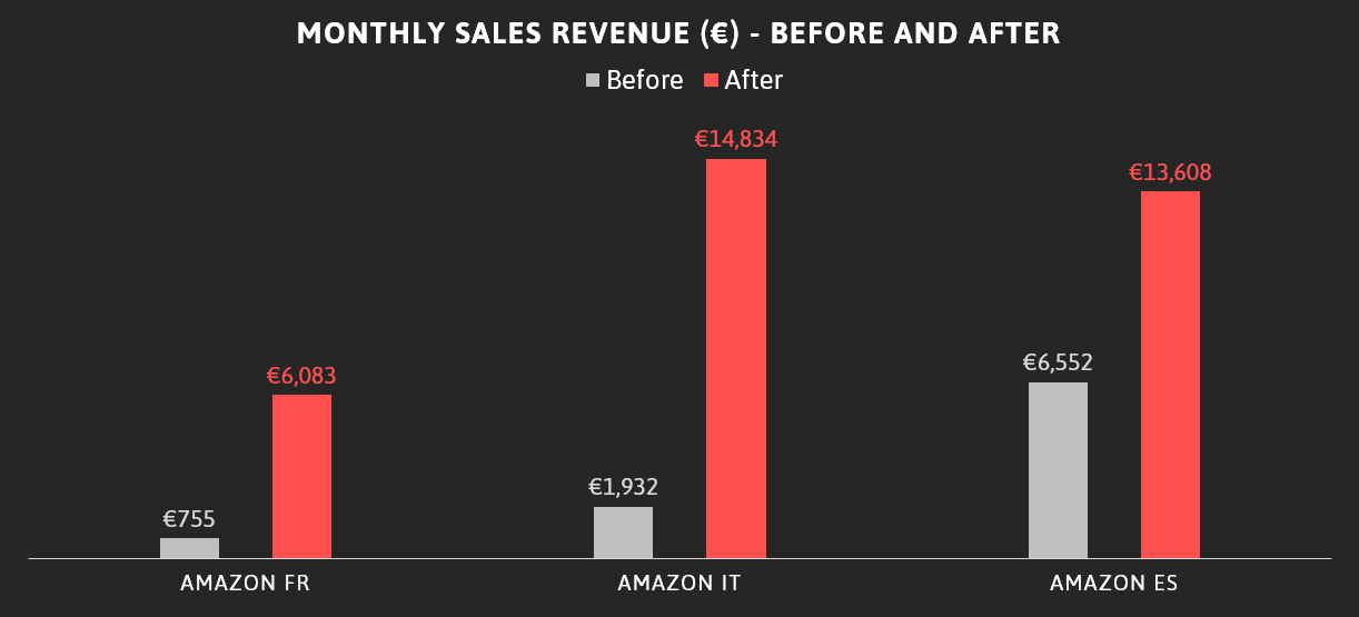 Monthly sales revenue before and after.png
