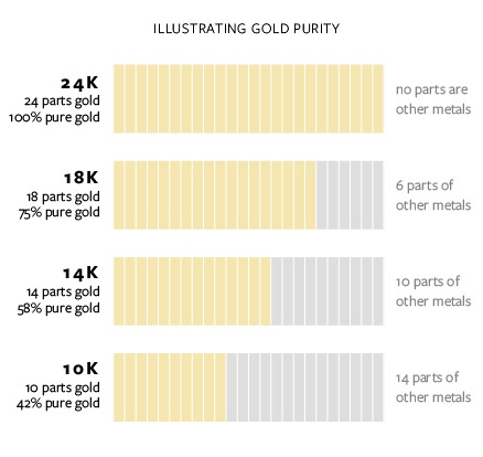 """In the USA, anything that has 10 karats of gold or more is considered """"solid gold."""" This means that 10k gold is just as solid as 22k gold, it's just that 22k has a higher purity. It's also worth noting that 22k isn't necessarily better quality, it is just more valuable."""