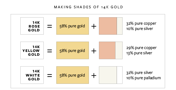 "Varying the ""other metal"" part of the 14k gold formula is what affects the final color of the 14k gold to make it white, yellow or rose gold. The formulas above can vary according to the alloy's manufacturer, but they will give you a good idea of how the alloys are made. Also, note that sometimes other metals, such as palladium, are used instead of zinc."