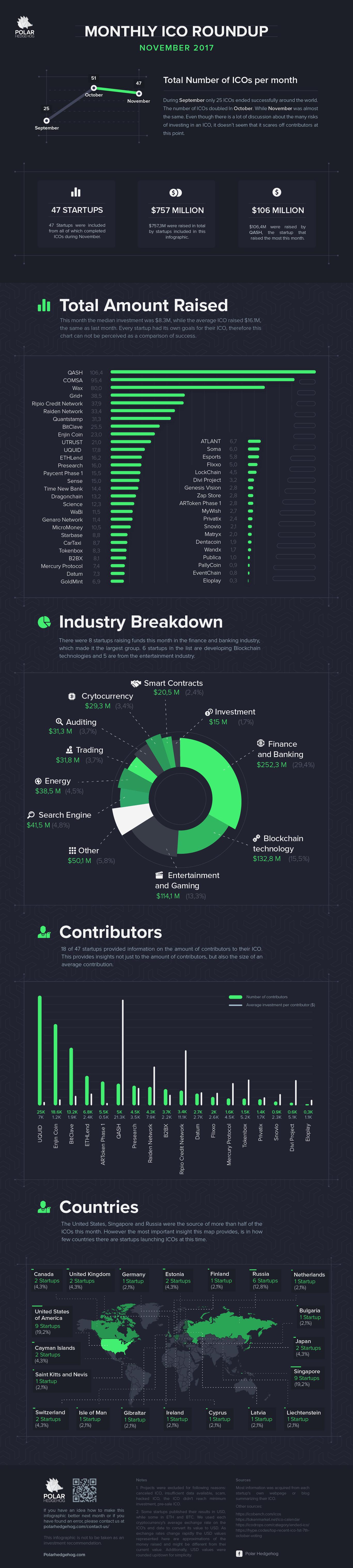 Polar Hedgehog - ICO Roundup Infographic - November 2017.png
