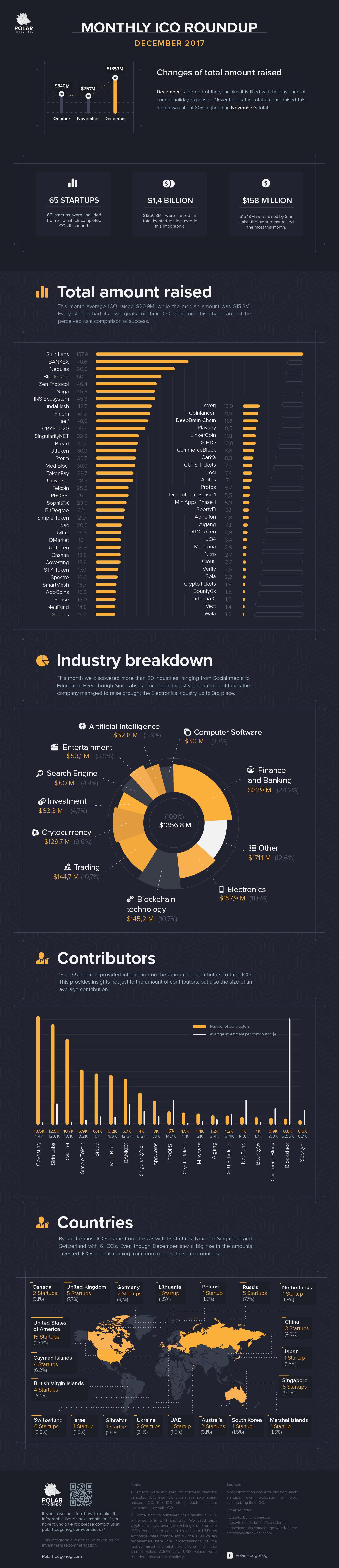 Polar Hedgehog - ICO Roundup Infographic - December 2017.png