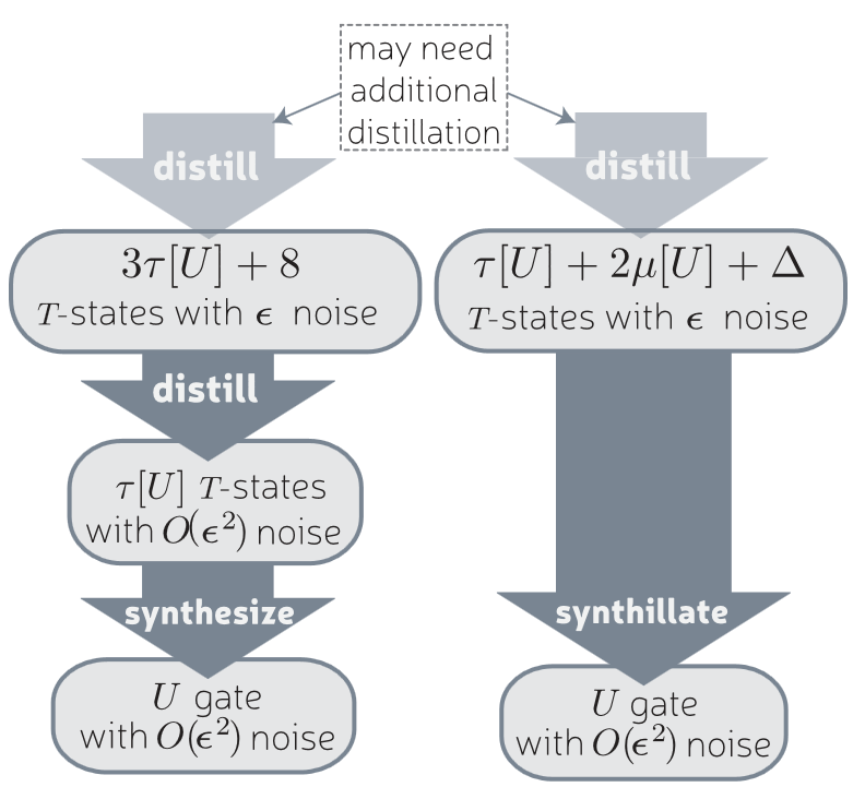 Unified framework for magic state distillation and multiqubit gate synthesis with reduced resource cost.PNG