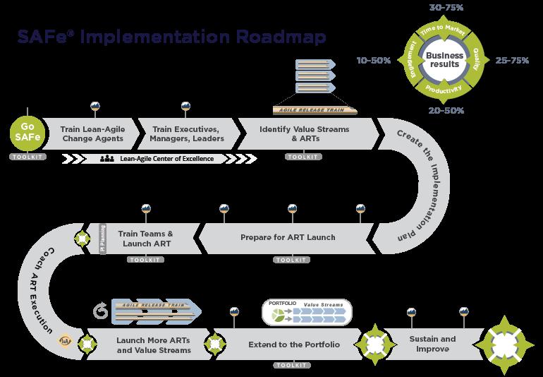 SAFe Implementation Roadmap 2.png