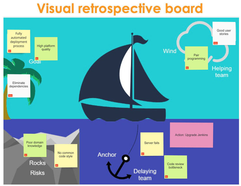 Frequent retrospectives