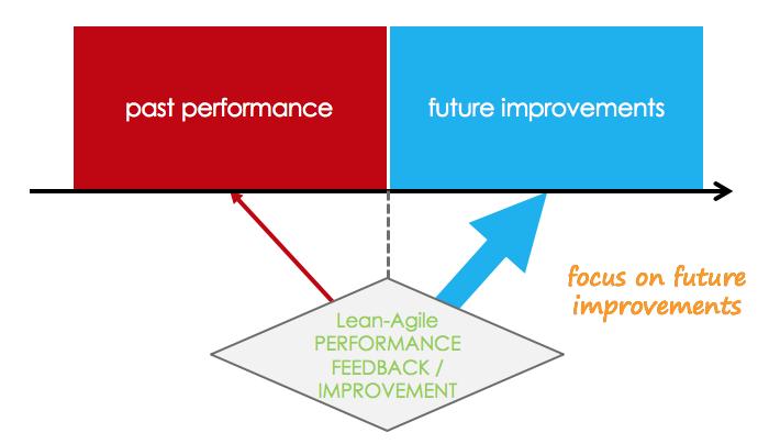 Future performance focus