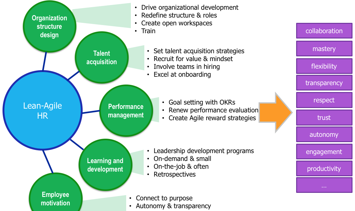Engaging HR