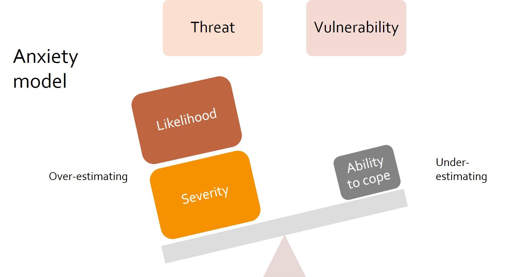 Anxiety model.jpg