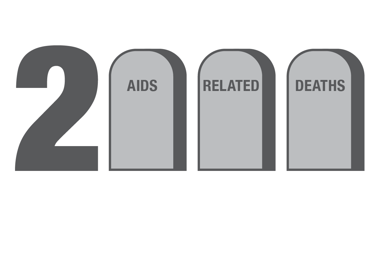 Every year in New York City, there are almost 2000 AIDS-related deaths.
