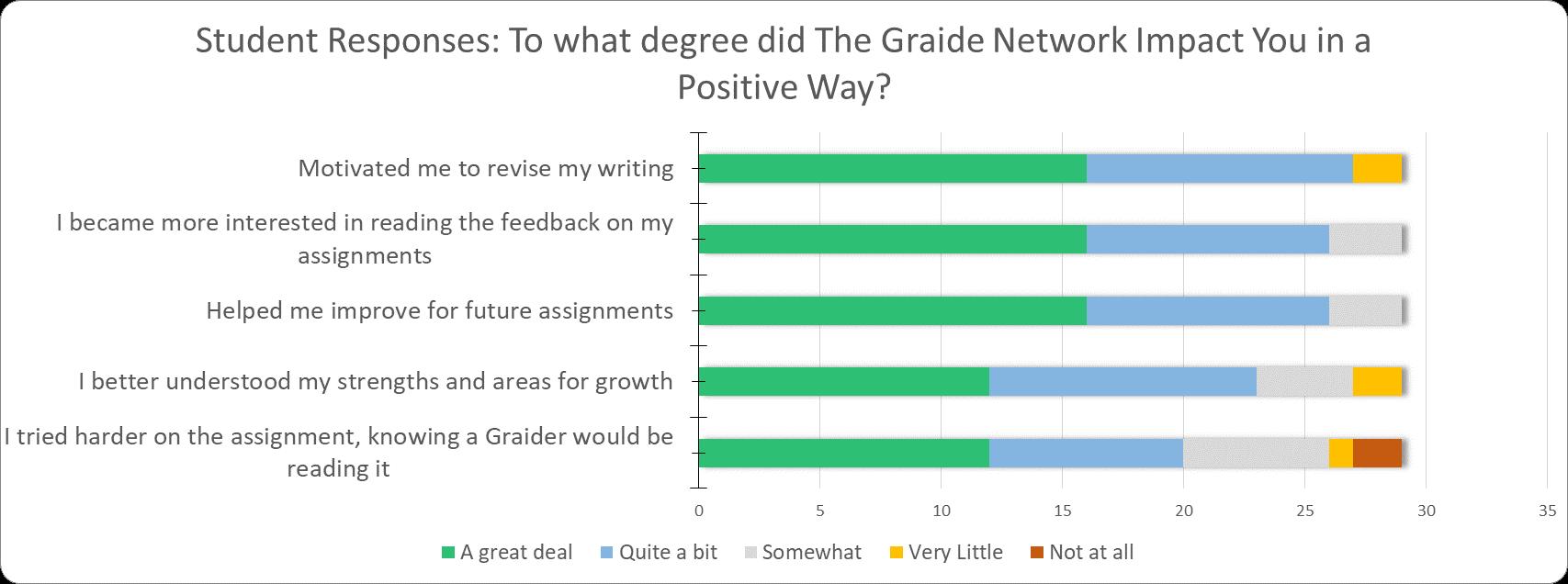 TGN student REsponse Impact Degree.PNG