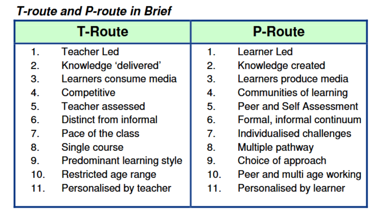 """Figure reproduced from """" Personalisation by Pieces """" by Dan Buckley, published by Cambridge Education"""