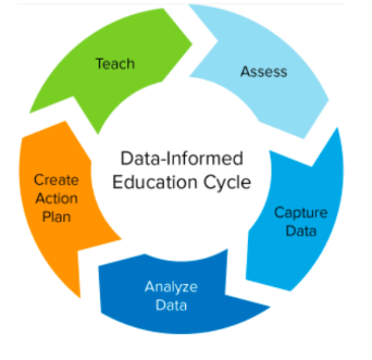 Education Cycle