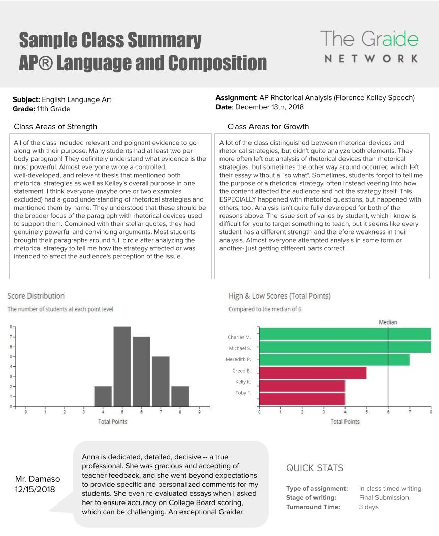 AP® Language Sample Report.jpg