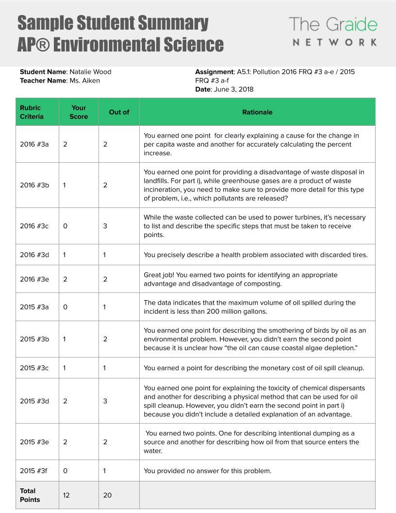 AP Environmental Science Sample Report (1).jpg