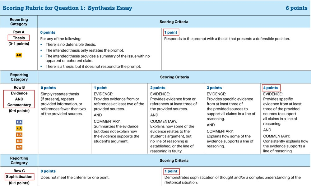 Ap lang essay grading rubric resume and maximo and testing