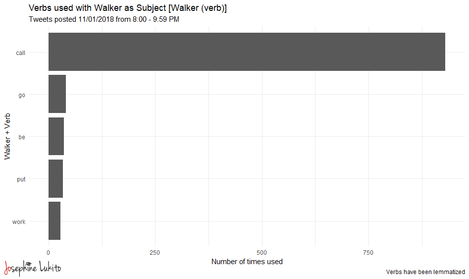 wielection_1101_89pm_walker_verbs.png