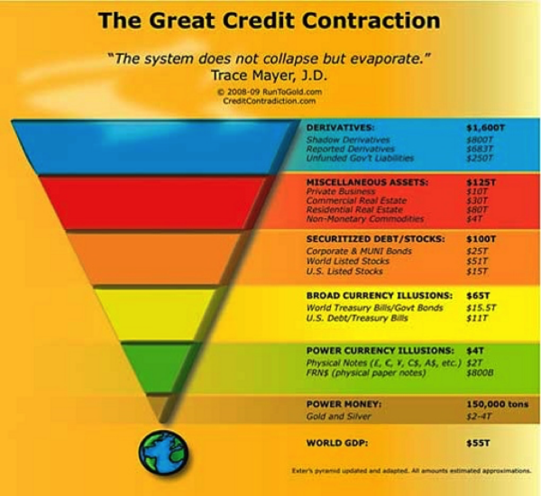 How the credit contraction doesn't simply collapse - it evaporates! Based on an adaptation of Exter's Pyramid - Graphic, courtesy of RunToGold.com & CreditContraction.com