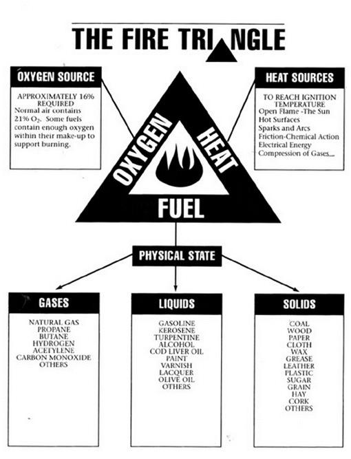 fire-triangle.jpg