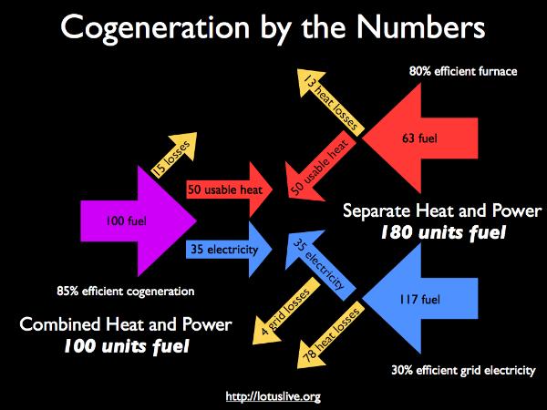 Cogeneration. Image courtesy of http://www.lotuslive.org/energy/cogen.php