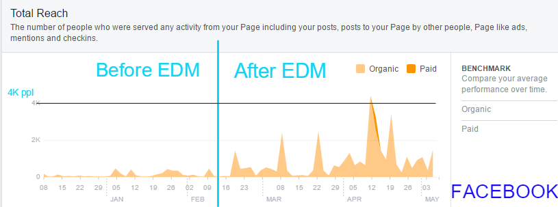 Facebook data for Baker University School of Professionals & Graduate Studies.  EDM increased  Facebook  reach of the post by 206% and increased engagements on a Facebook post over 250%.  December 2015- May 2016  Click to picture to enlarge.