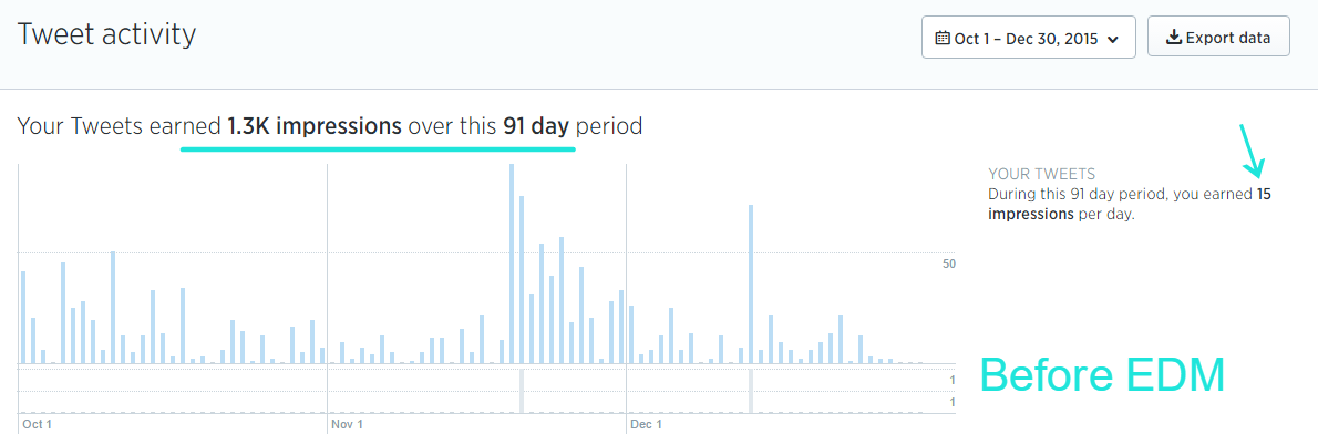 Baker University School of Professionals & Graduate Studies Twitter Analytics: which includes the amount of impressions in a 90 day period before EDM's involvement. 18K Impressions.   Click to picture to enlarge.