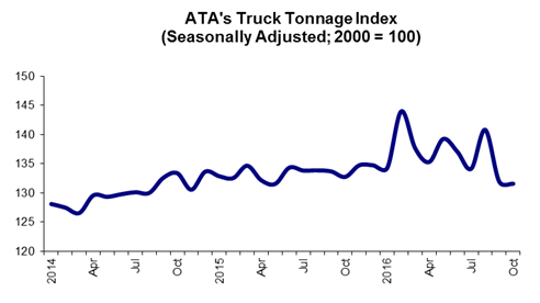 Trucking tonnage dropped in October, but the bottom may be near