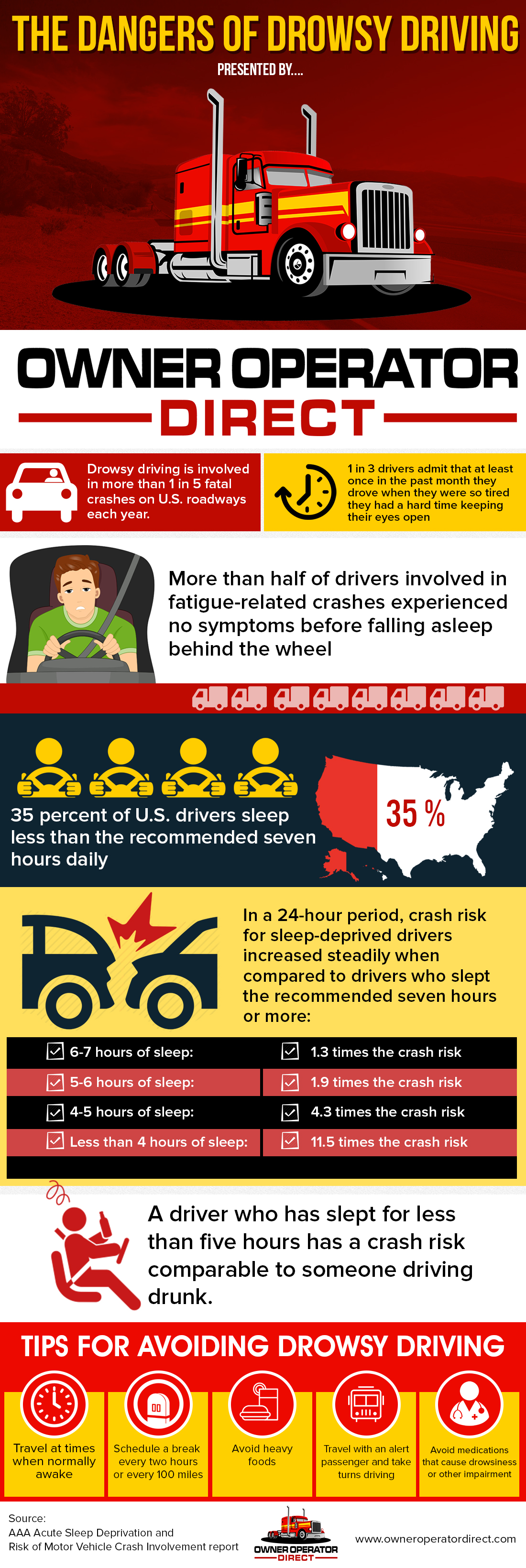 Drowsy Driving Infographic presented by https://www.owneroperatordirect.com