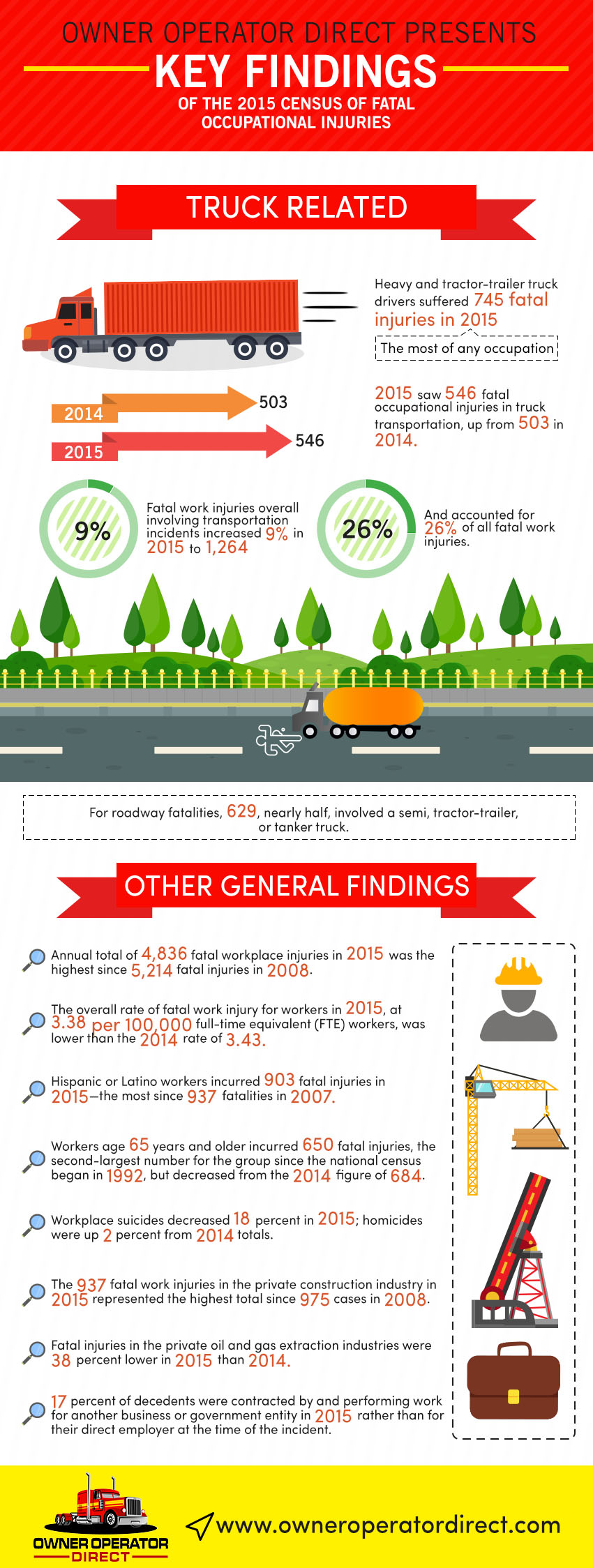 Truck Driver Infographic by Owner Operator Direct