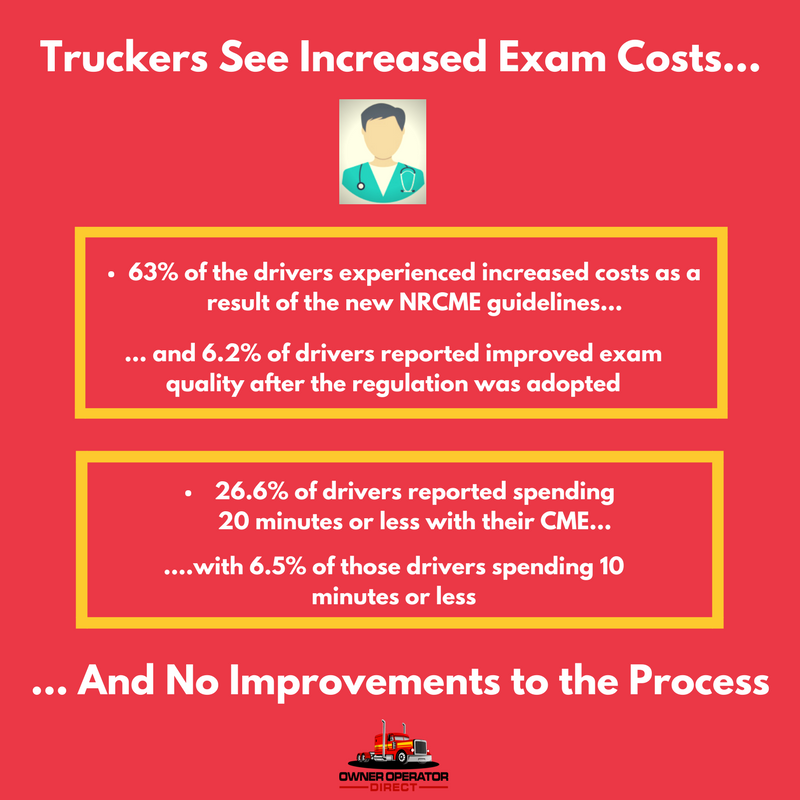 Truckers see increased exam costs and no improvements