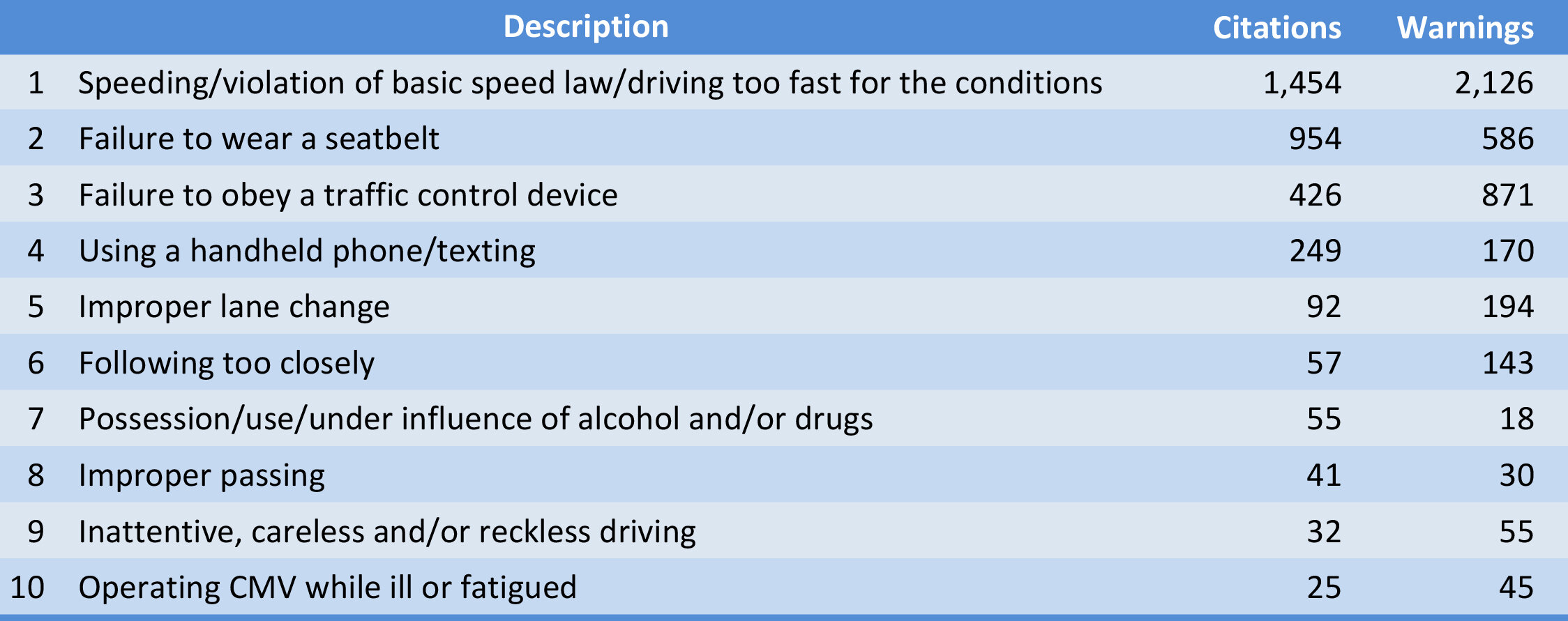 10 driver-behavior citations-warnings issued during 2019 .jpg