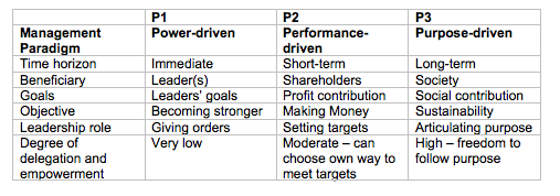 The three paradigms differ in roles, goals and perspectives