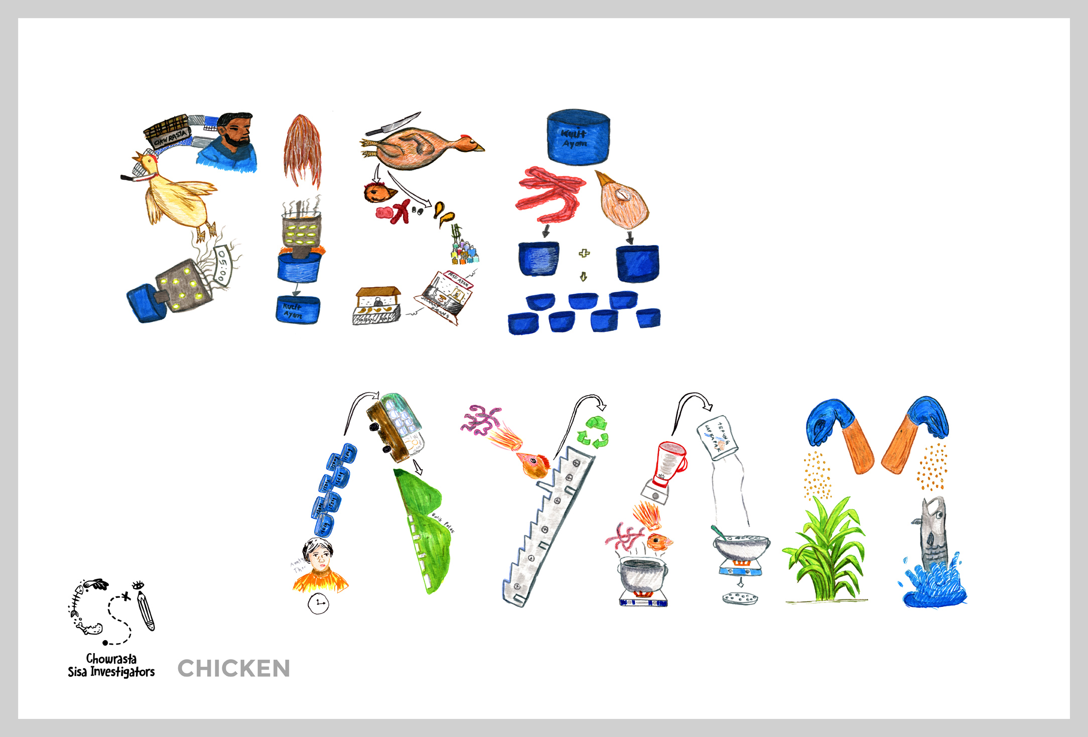 SISA AYAM  means 'chicken waste' in Malay. The poster depicts the process of slaughtering, cleaning, and preparing chickens for sale, then traces how the discarded parts are taken to be turned into fertiliser or fish food.   Team members: Aishah, Nizar, Safiy, Hanis, Zikry