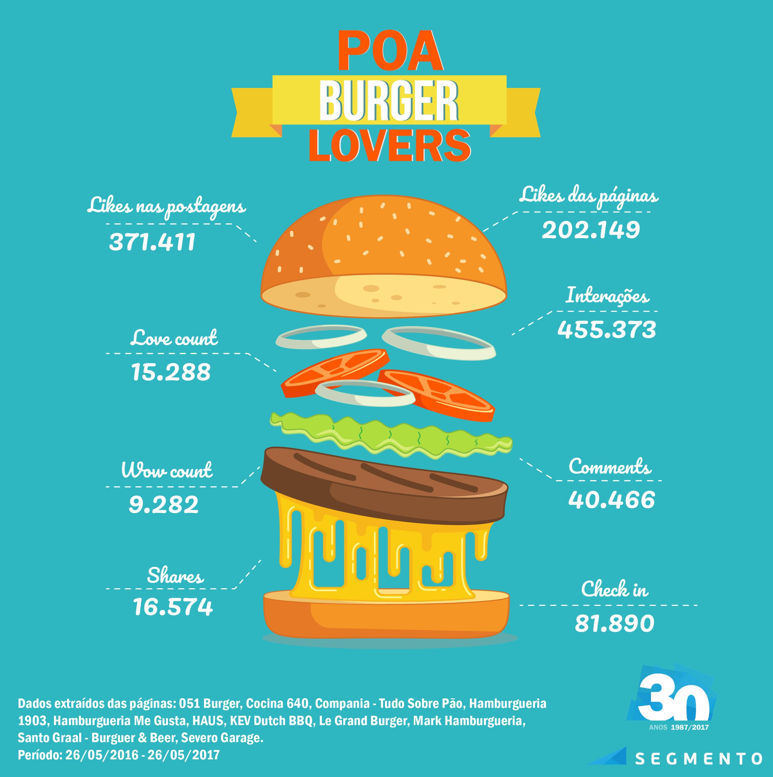 1. Infográfico da análise da presença das hamburguerias no facebook