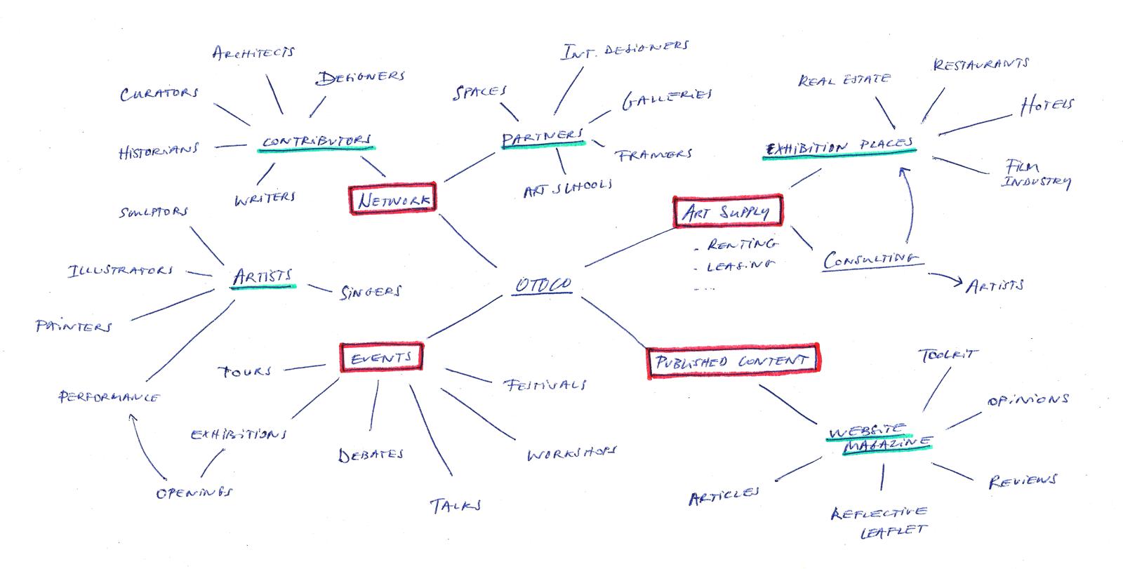 vlevle-otoco_structure