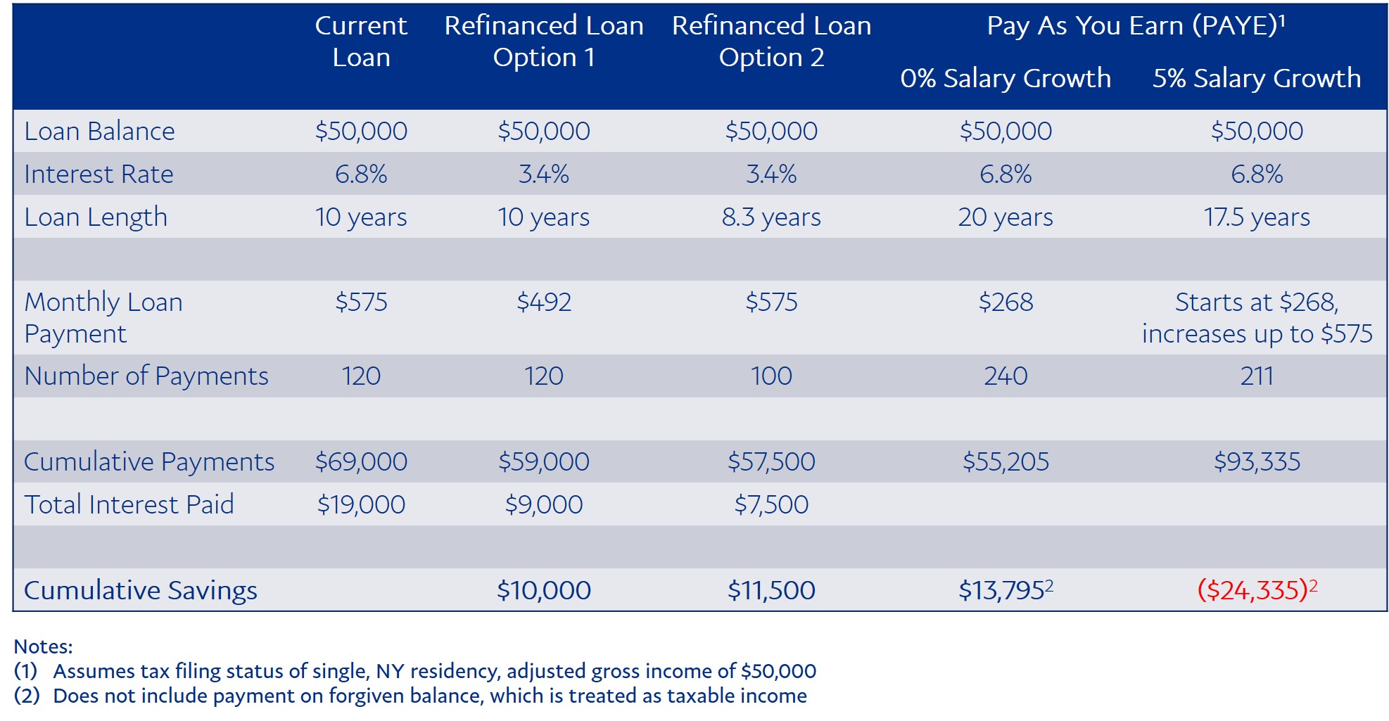 The savings opportunity of the Pay As You Earn (PAYE) income-driven repayment option will heavily depend on the salary growth assumption used.