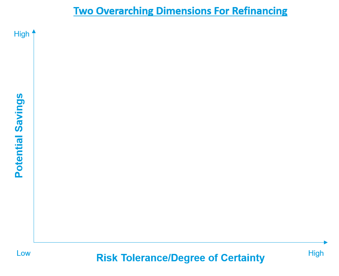 The two key dimensions to consider before refinancing your student loans are the potential savings and your risk tolerance or degree of certainty in your current situation