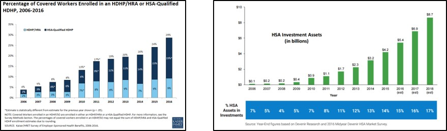 The number of workers enrolled in an HSA-qualified plan, as well as the assets invested in HSA accounts, continues to grow quickly.