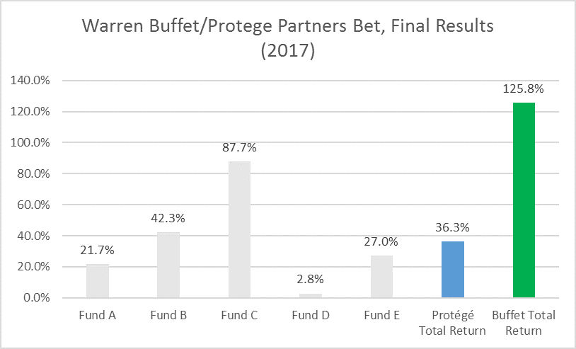 Total Returns for Buffett/Protege Partners Bet based on data in 2017 Berkshire Hathaway Annual Letter